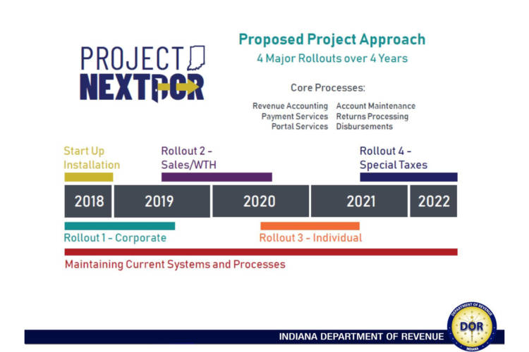 The Indiana Department of Revenue's anticipated timeline for launching its online portal. (Indiana Department of Revenue)