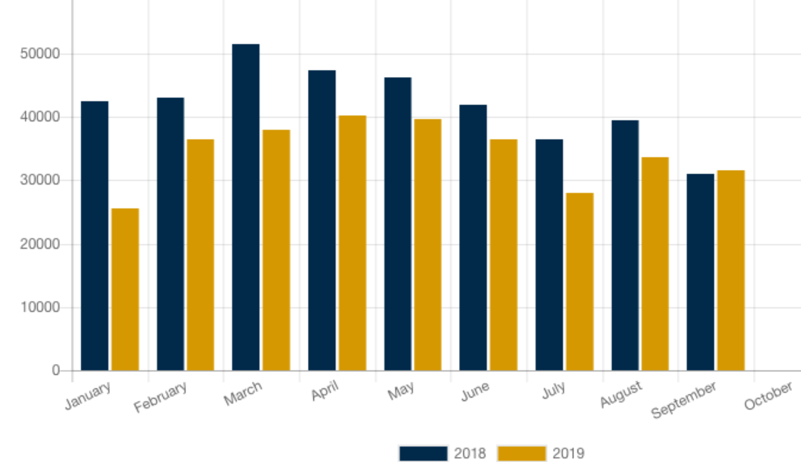 A chart from the September 2019 monthly report shows that RV shipments exceeded that of 2018. (Courtesy of RVIA)