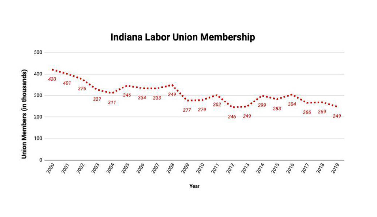Recent data from the Bureau of Labor Statistics shows a decline Indiana's union membership. (Justin Hicks/IPB News)