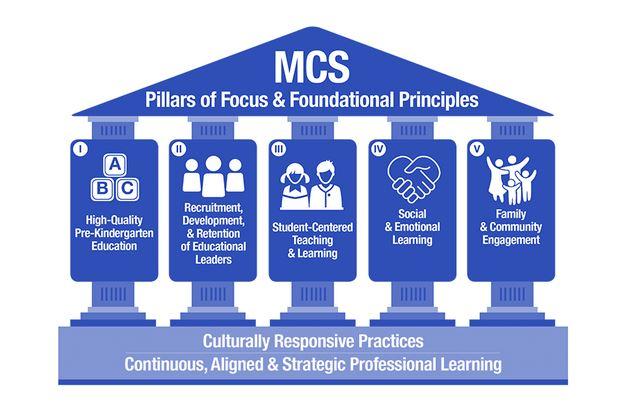 MCS BSU Pillars