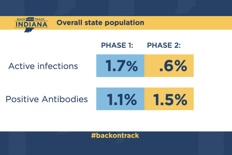 The spread of COVID-19 seems to be slowing down in Indiana according to the latest results in a statewide study of the virus. (Courtesy of the governor's office)