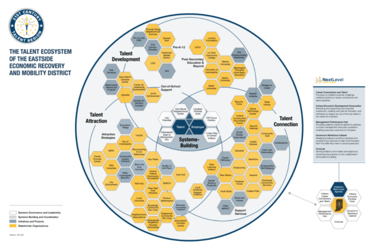 A planning document for the new talent region showing how area agencies address talent development, connection and attraction. (Courtesy Indiana Career Connections and Talent.)