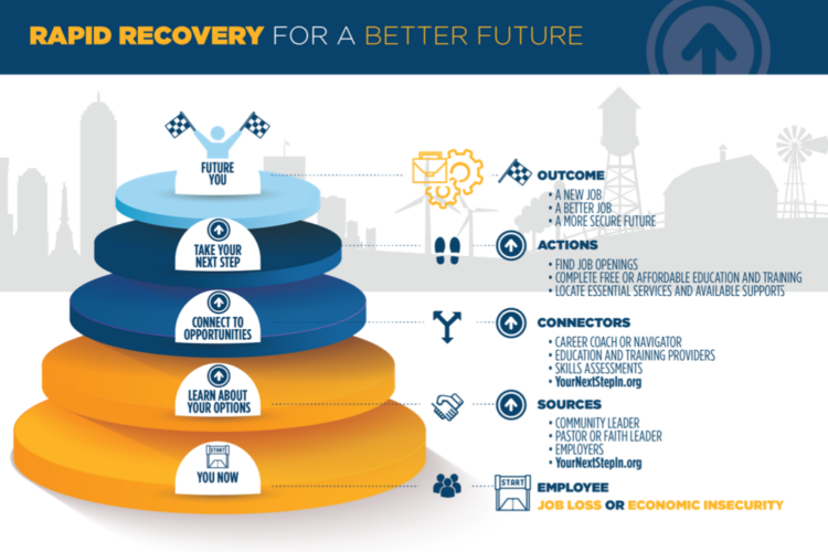 A graphic representing the Rapid Recovery for a Better Future plan created by Indiana workforce agencies. (Courtesy of Governor's Workforce Cabinet)