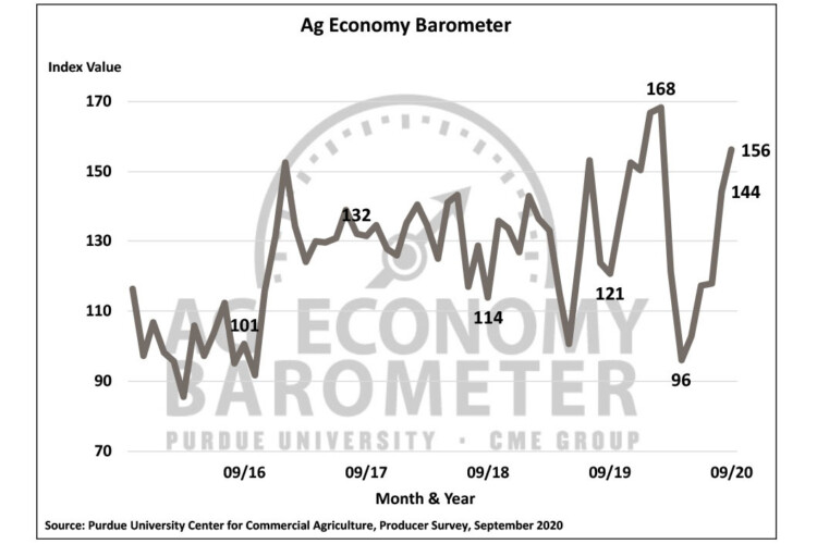 Farmer sentiment continues to rebound after a sharp decline earlier this year due to COVID-19. (CREDIT COURTESY OF PURDUE UNIVERSITY CENTER FOR COMMERCIAL AGRICULTURE)
