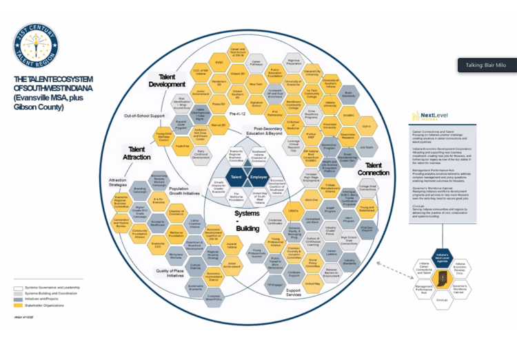 An organizational chart detailing all the businesses and agencies involved in creating the Southwest Indiana Talent Region. (Courtesy Next Level Jobs)