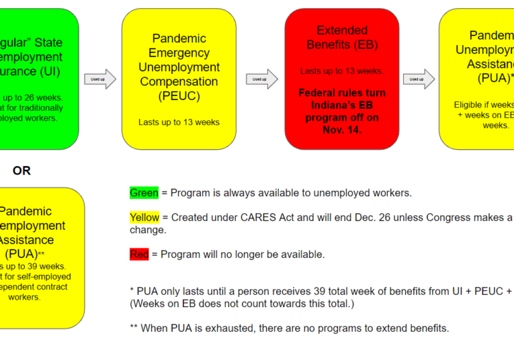 A flowchart explaining how the extended benefits program is accessed by workers who have exhausted other forms of benefits. (Justin Hicks / IPB News)