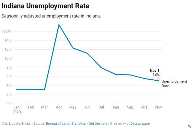 A chart showing Indiana's unemployment rates for 2020. (Justin Hicks/IPB News)